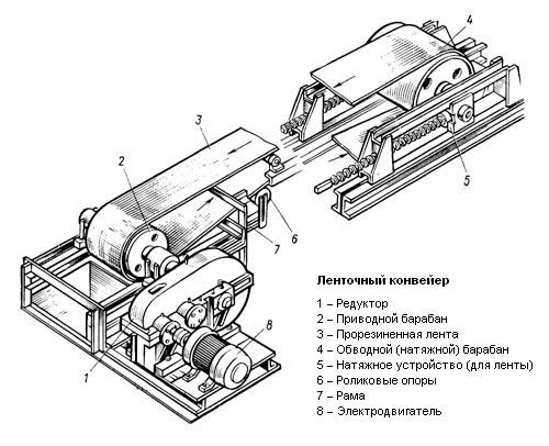 Ленточный Транспортер - Строение