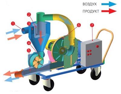 Конвейер Пневматический транспортер или Пневмотранспортер - Строение